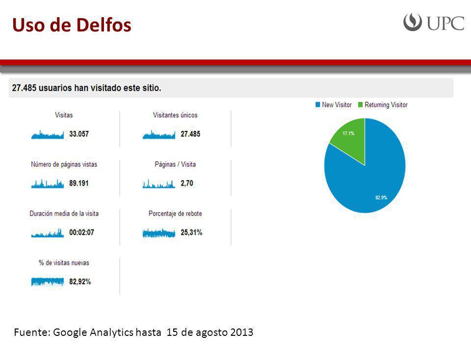 Uso de Delfos Fuente: Google Analytics hasta 15 de agosto 2013