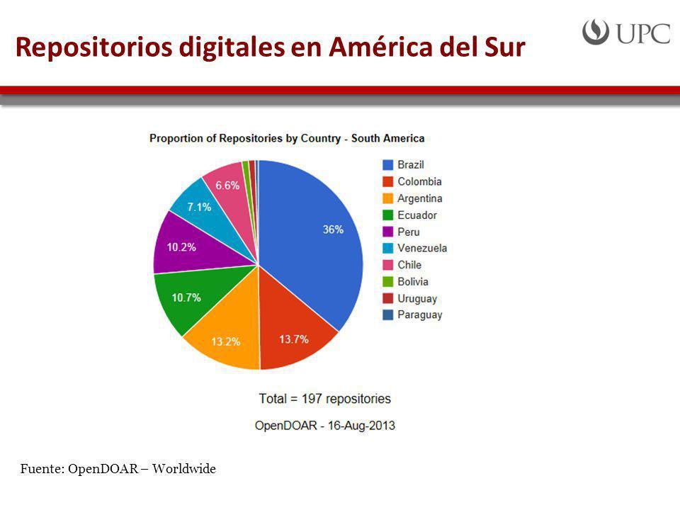 Repositorios digitales en América del Sur Fuente: OpenDOAR – Worldwide