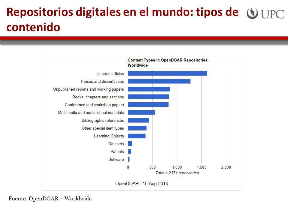 Repositorios digitales en el mundo: tipos de contenido Fuente: OpenDOAR – Worldwide