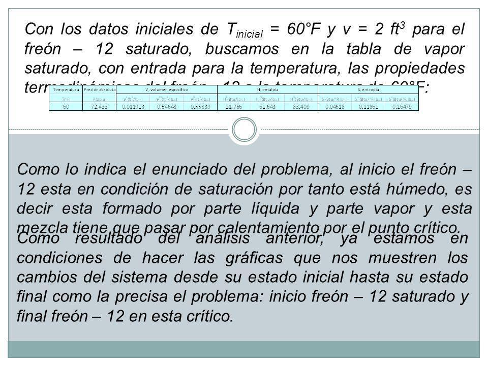 if Calentamiento a volumen constante T i = 60[°F] v i = 2 ft 3 Freón 12 saturad o Freón 12 crítico