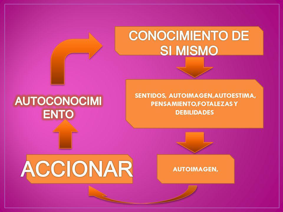 AUTOIMAGEN, SENTIDOS, AUTOIMAGEN,AUTOESTIMA, PENSAMIENTO,FOTALEZAS Y DEBILIDADES