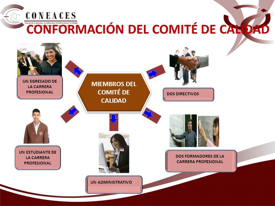 CONFORMACIÓN DEL COMITÉ DE CALIDAD DOS DIRECTIVOS DOS FORMADORES DE LA CARRERA PROFESIONAL UN ADMINISTRATIVO MIEMBROS DEL COMITÉ DE CALIDAD UN ESTUDIANTE DE LA CARRERA PROFESIONAL UN EGRESADO DE LA CARRERA PROFESIONAL