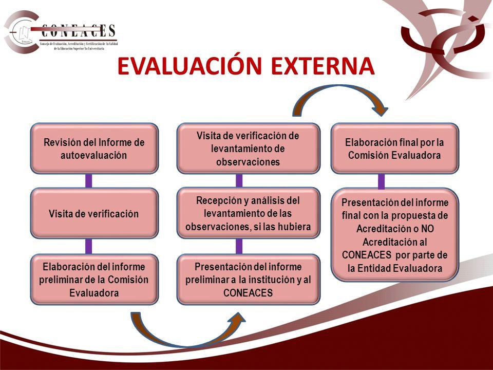 EVALUACIÓN EXTERNA Revisión del Informe de autoevaluación Elaboración del informe preliminar de la Comisión Evaluadora Recepción y análisis del levantamiento de las observaciones, si las hubiera Presentación del informe preliminar a la institución y al CONEACES Elaboración final por la Comisión Evaluadora Presentación del informe final con la propuesta de Acreditación o NO Acreditación al CONEACES por parte de la Entidad Evaluadora Visita de verificación Visita de verificación de levantamiento de observaciones