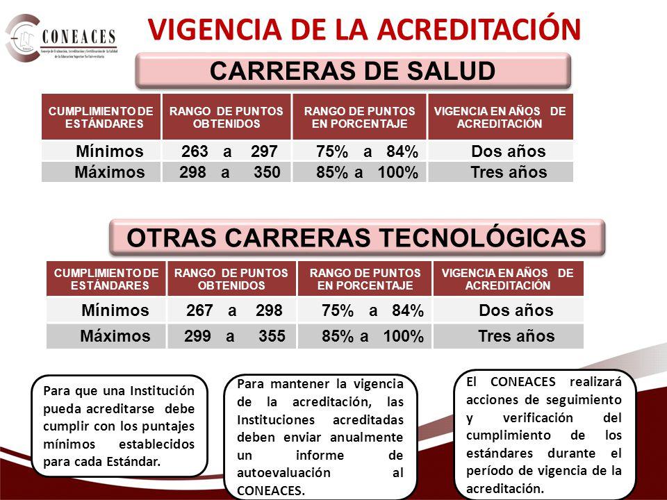 VIGENCIA DE LA ACREDITACIÓN CUMPLIMIENTO DE ESTÁNDARES RANGO DE PUNTOS OBTENIDOS RANGO DE PUNTOS EN PORCENTAJE VIGENCIA EN AÑOS DE ACREDITACIÓN Mínimos263 a 29775% a 84%Dos años Máximos298 a 35085% a 100%Tres años CARRERAS DE SALUD CUMPLIMIENTO DE ESTÁNDARES RANGO DE PUNTOS OBTENIDOS RANGO DE PUNTOS EN PORCENTAJE VIGENCIA EN AÑOS DE ACREDITACIÓN Mínimos267 a 29875% a 84%Dos años Máximos299 a 35585% a 100%Tres años OTRAS CARRERAS TECNOLÓGICAS Para que una Institución pueda acreditarse debe cumplir con los puntajes mínimos establecidos para cada Estándar.