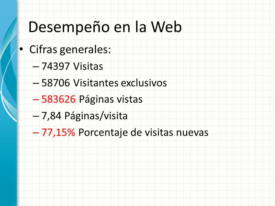 Desempeño en la Web Cifras generales: – 74397 Visitas – 58706 Visitantes exclusivos – 583626 Páginas vistas – 7,84 Páginas/visita – 77,15% Porcentaje