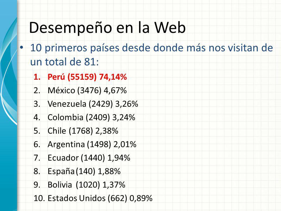 Desempeño en la Web 10 primeros países desde donde más nos visitan de un total de 81: 1.Perú (55159) 74,14% 2.México (3476) 4,67% 3.Venezuela (2429) 3