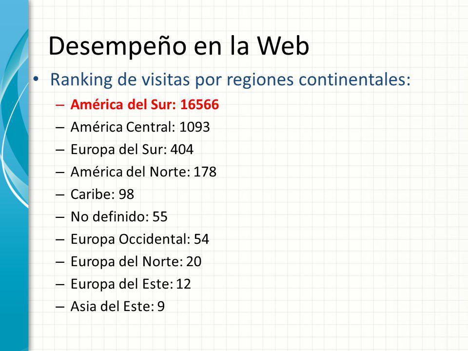 Desempeño en la Web Ranking de visitas por regiones continentales: – América del Sur: 16566 – América Central: 1093 – Europa del Sur: 404 – América de