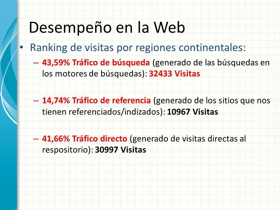 Desempeño en la Web Ranking de visitas por regiones continentales: – 43,59% Tráfico de búsqueda (generado de las búsquedas en los motores de búsquedas