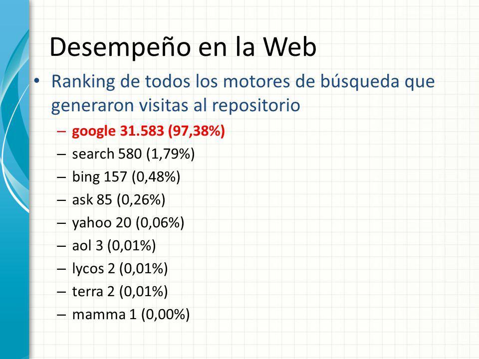 Desempeño en la Web Ranking de todos los motores de búsqueda que generaron visitas al repositorio – google 31.583 (97,38%) – search 580 (1,79%) – bing