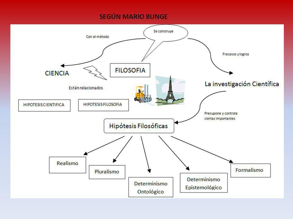 LAS HIPOTESIS FILOSOFICAS EN LA CIENCIA ( Mario Bunge) Realismo Las proposiciones factuales se sustentan en los hechos objetivos (existen en la realidad).