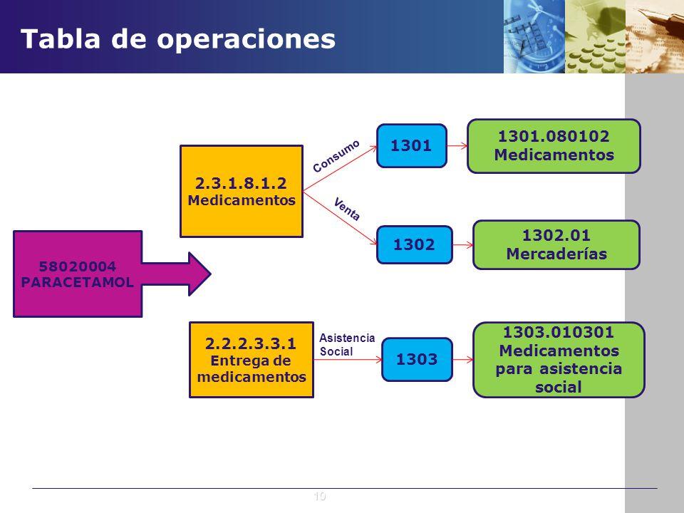Tabla de operaciones 58020004 PARACETAMOL 2.3.1.8.1.2 Medicamentos 2.2.2.3.3.1 Entrega de medicamentos 1301 1302 1303 1301.080102 Medicamentos 1302.01