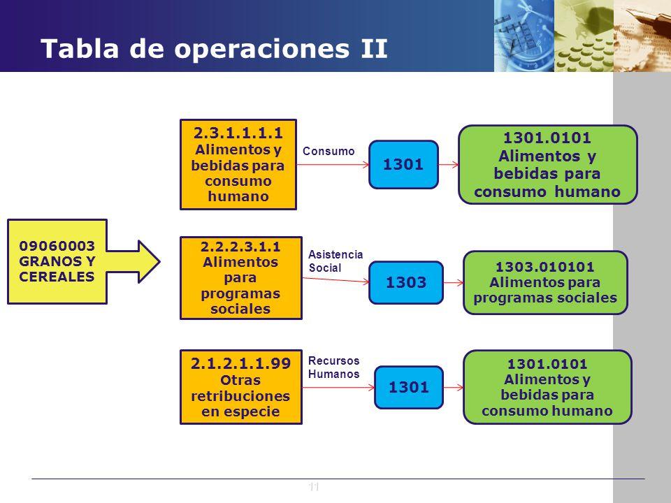 Tabla de operaciones II 09060003 GRANOS Y CEREALES 2.3.1.1.1.1 Alimentos y bebidas para consumo humano 2.1.2.1.1.99 Otras retribuciones en especie 130