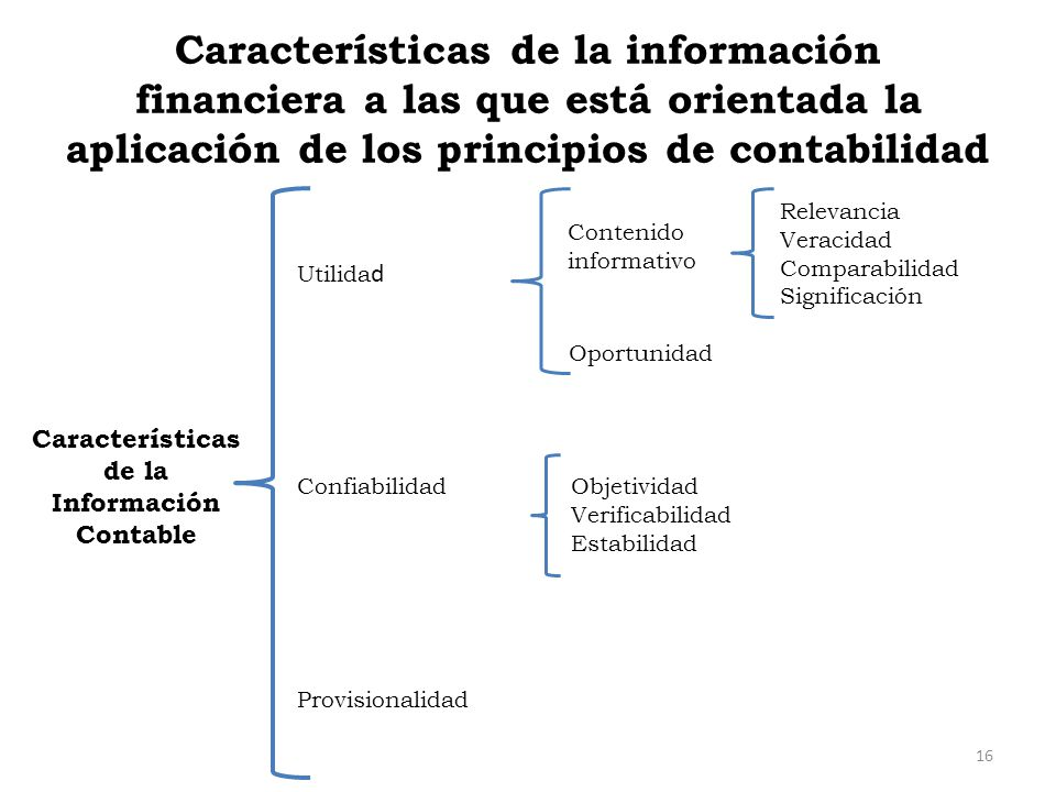 Características de la información financiera a las que está orientada la aplicación de los principios de contabilidad 16 Relevancia Veracidad Comparab