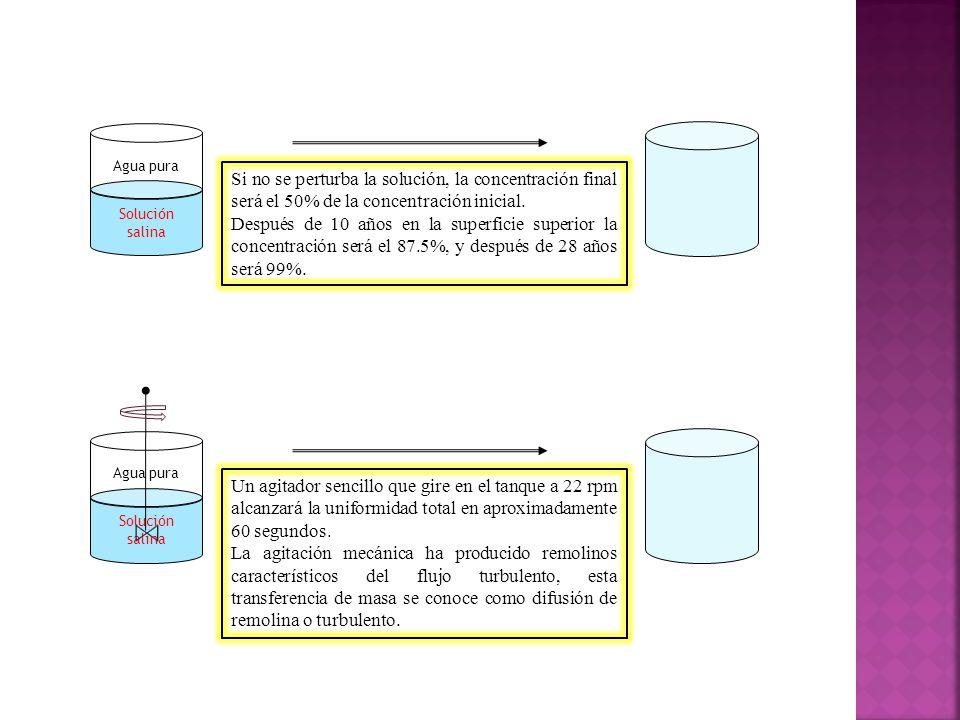 Solución salina Agua pura Si no se perturba la solución, la concentración final será el 50% de la concentración inicial.