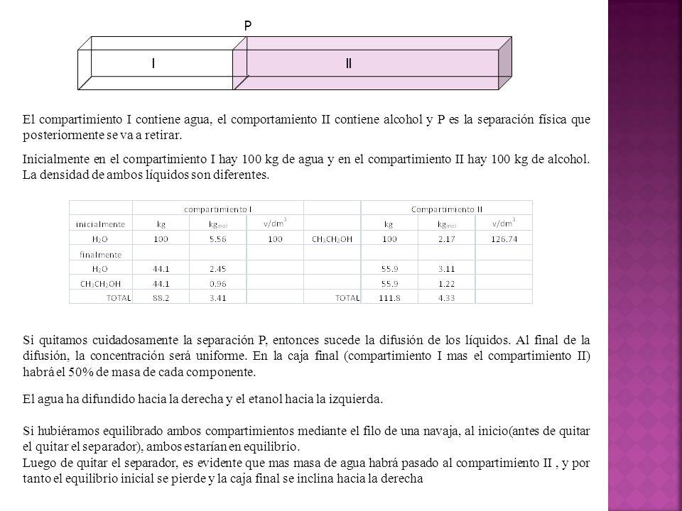 III P El compartimiento I contiene agua, el comportamiento II contiene alcohol y P es la separación física que posteriormente se va a retirar.