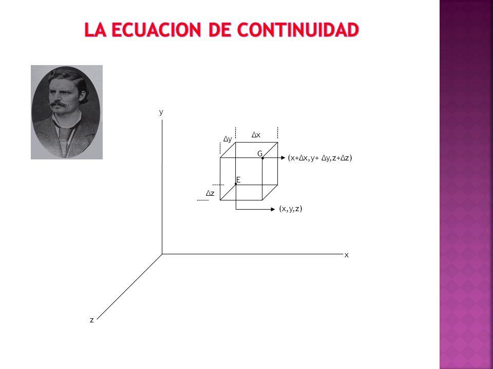 ΔxΔx ΔyΔy ΔzΔz E G (x,y,z) (x+Δx,y+ Δy,z+Δz) x y z
