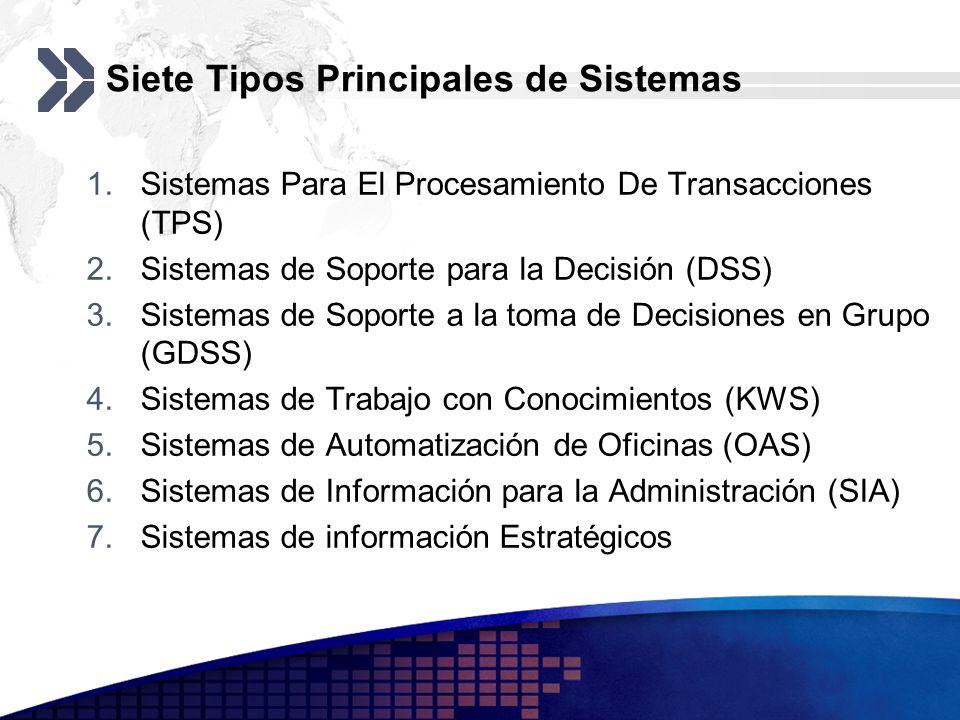 Siete Tipos Principales de Sistemas 1.Sistemas Para El Procesamiento De Transacciones (TPS) 2.Sistemas de Soporte para la Decisión (DSS) 3.Sistemas de