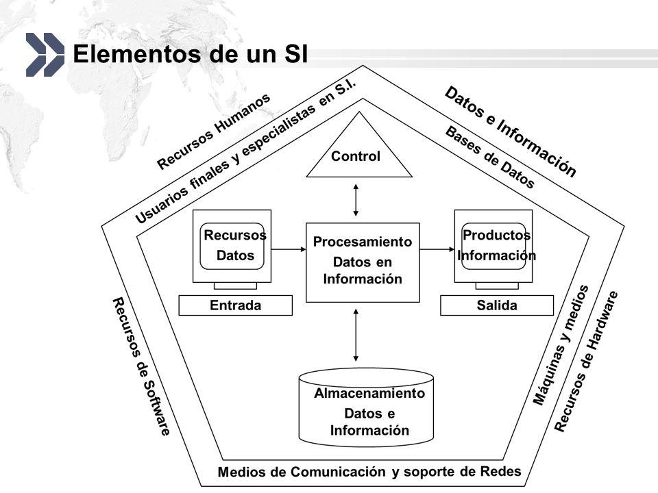 Elementos de un SI