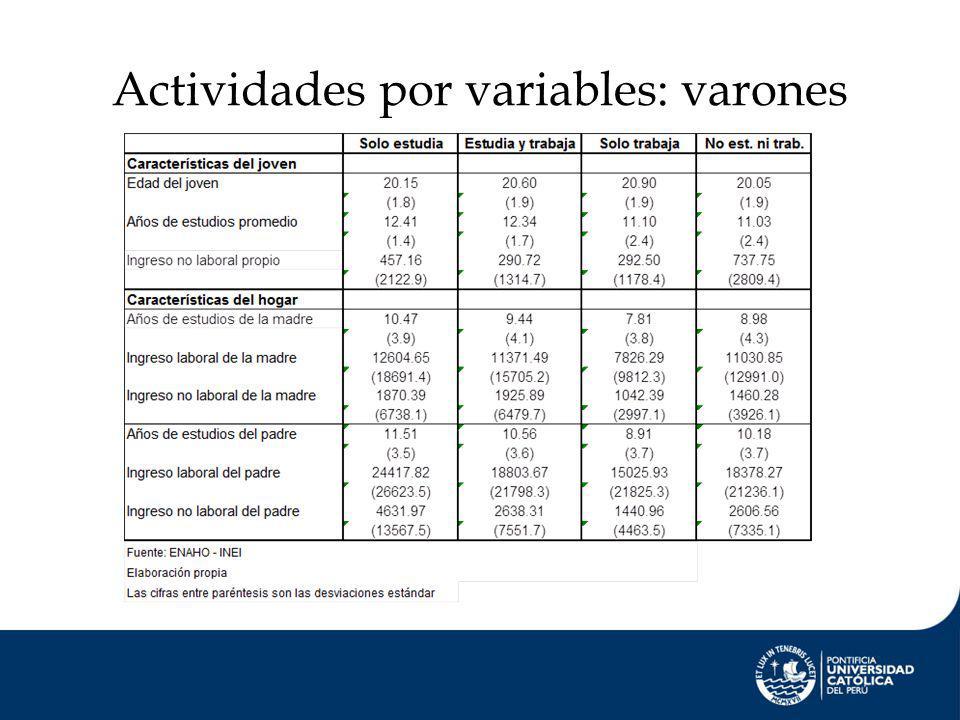 Actividades por variables: varones