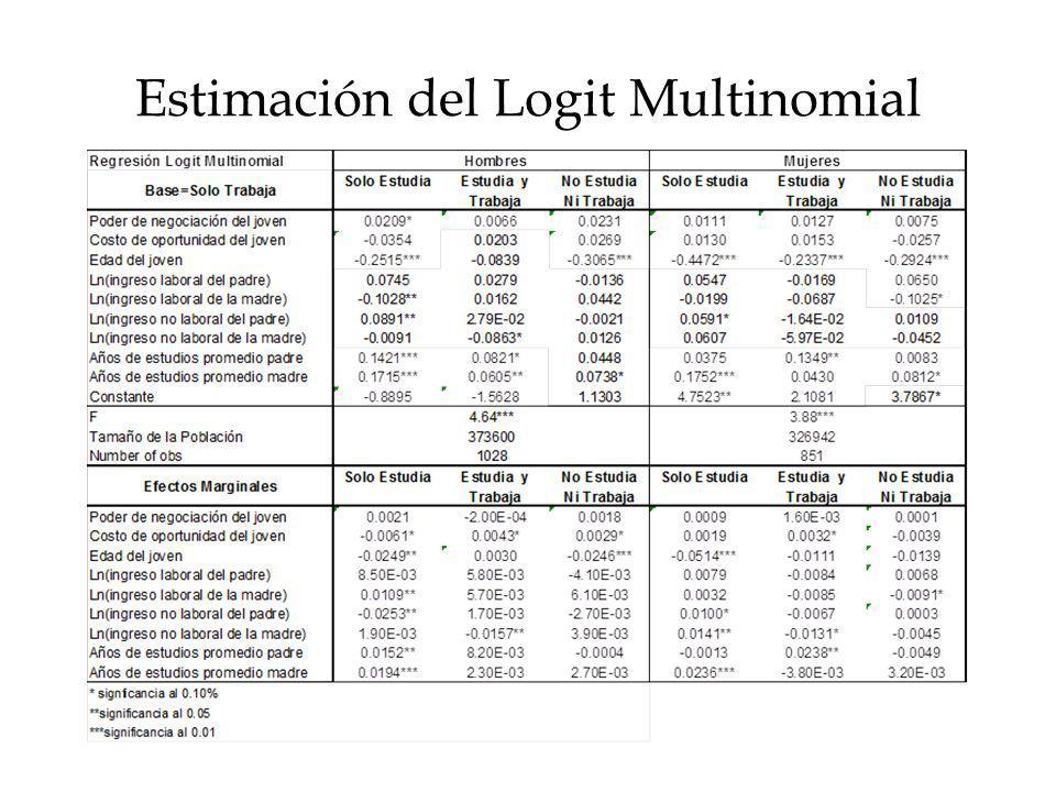 Estimación del Logit Multinomial