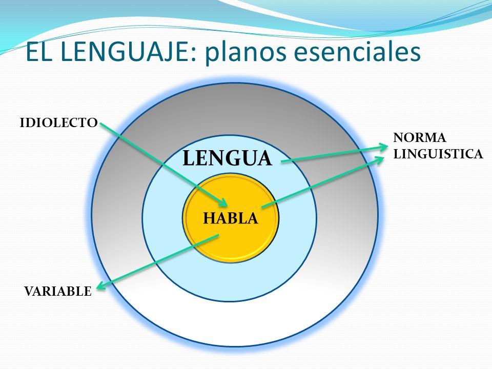 EL LENGUAJE: planos esenciales HHHHH IDIOLECTO VARIABLE LENGUA NORMA LINGUISTICA