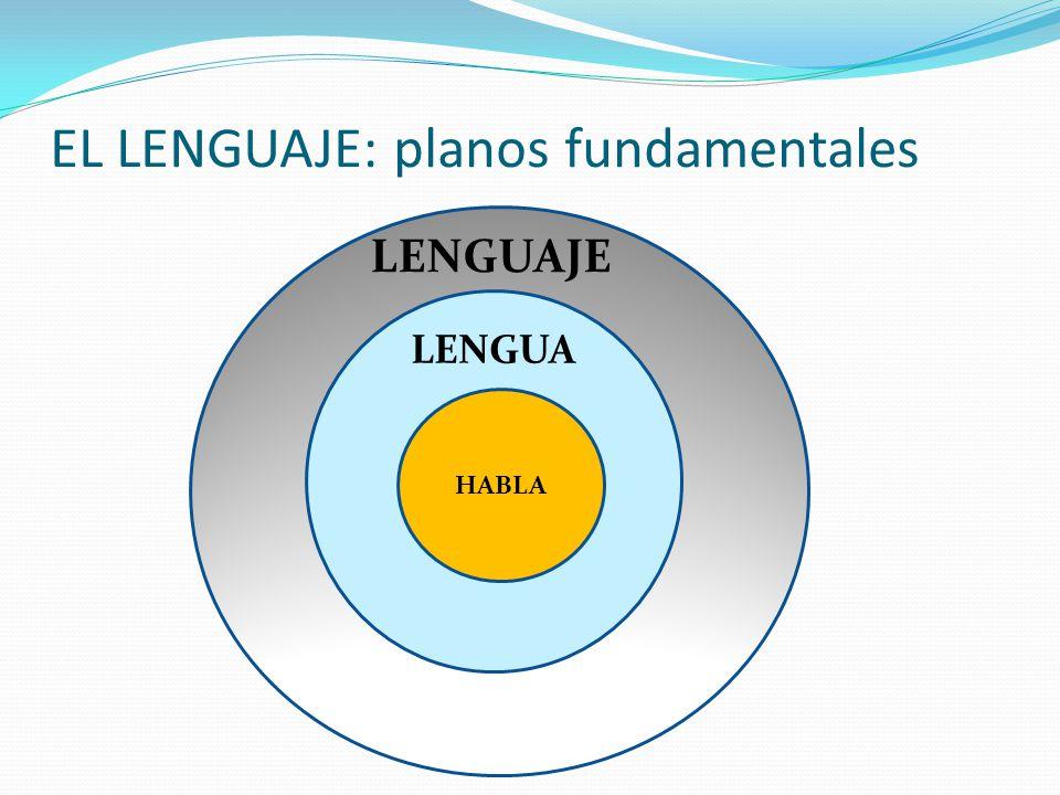 EL LENGUAJE: planos fundamentales HHHHH HABLA LENGUAJE LENGUA