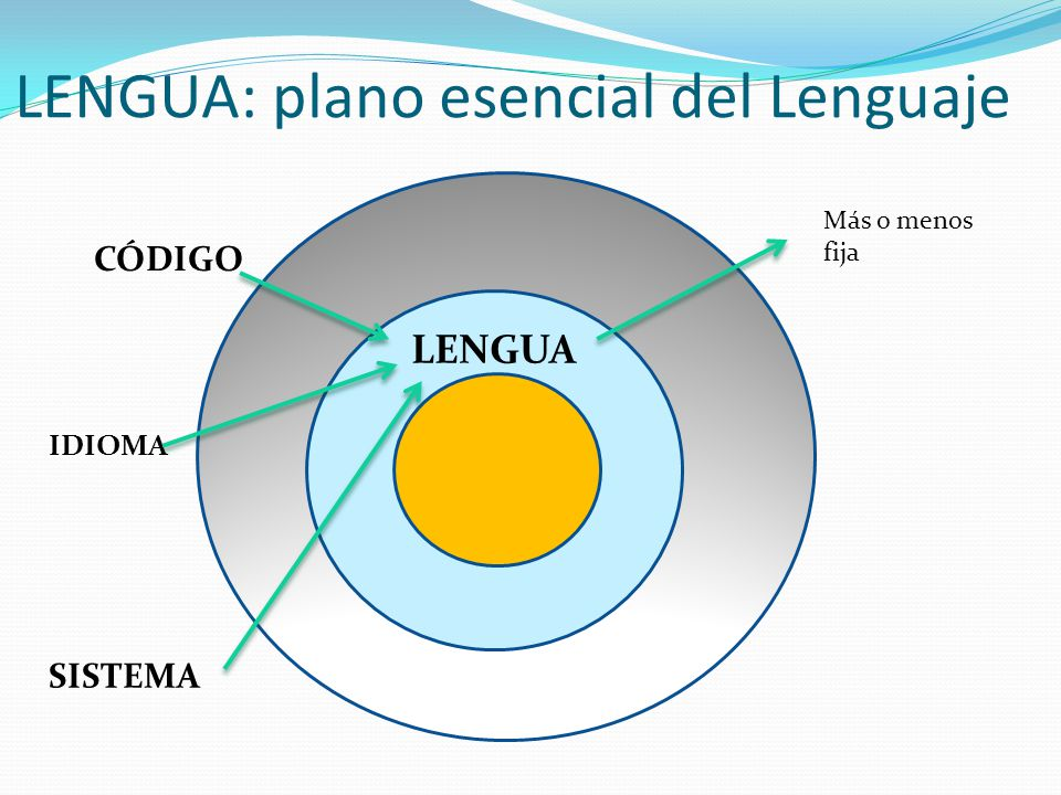 LENGUA: plano esencial del Lenguaje HHHHH LENGUA CÓDIGO IDIOMA SISTEMA Más o menos fija