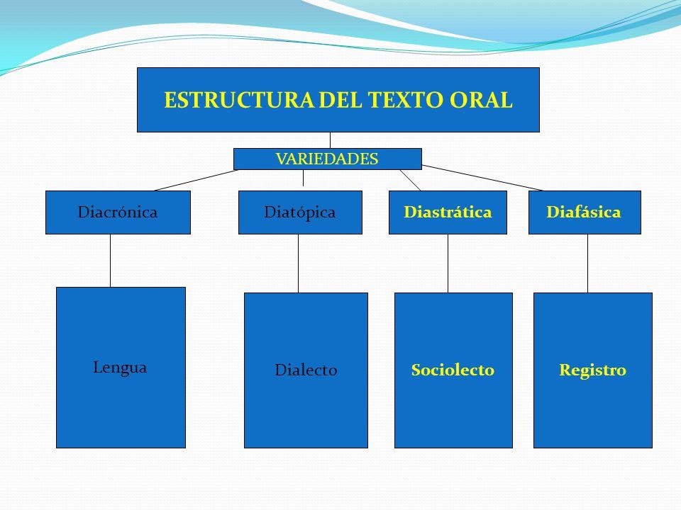 ESTRUCTURA DEL TEXTO ORAL DiacrónicaDiatópicaDiastráticaDiafásica VARIEDADES Lengua DialectoSociolectoRegistro