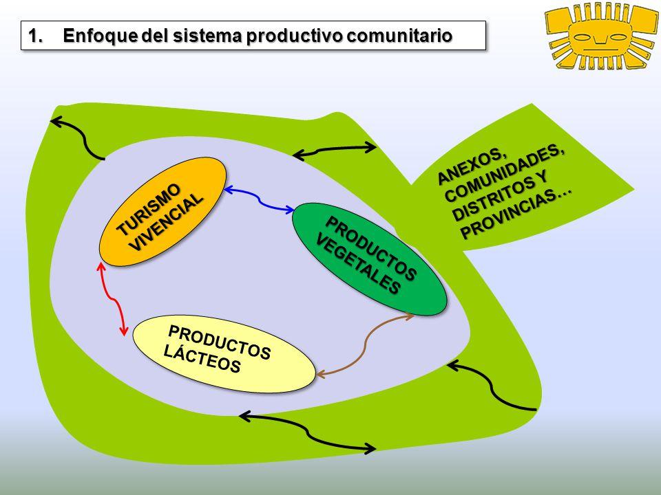 1. Enfoque del sistema productivo comunitario TURISMO VIVENCIAL PRODUCTOS VEGETALES PRODUCTOS LÁCTEOS ANEXOS,COMUNIDADES, DISTRITOS Y PROVINCIAS…