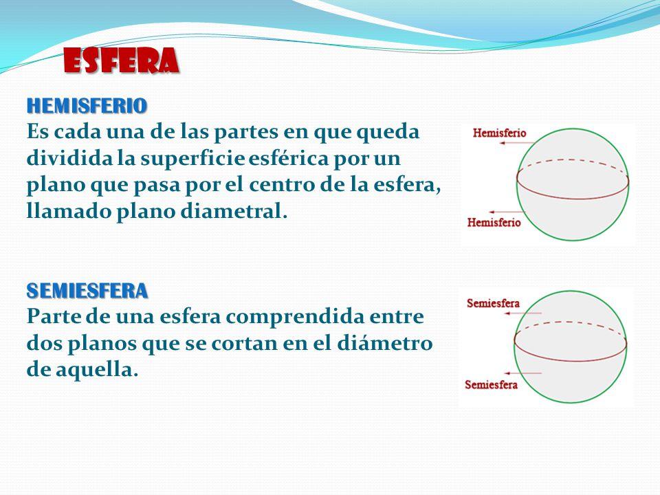 HEMISFERIO Es cada una de las partes en que queda dividida la superficie esférica por un plano que pasa por el centro de la esfera, llamado plano diam