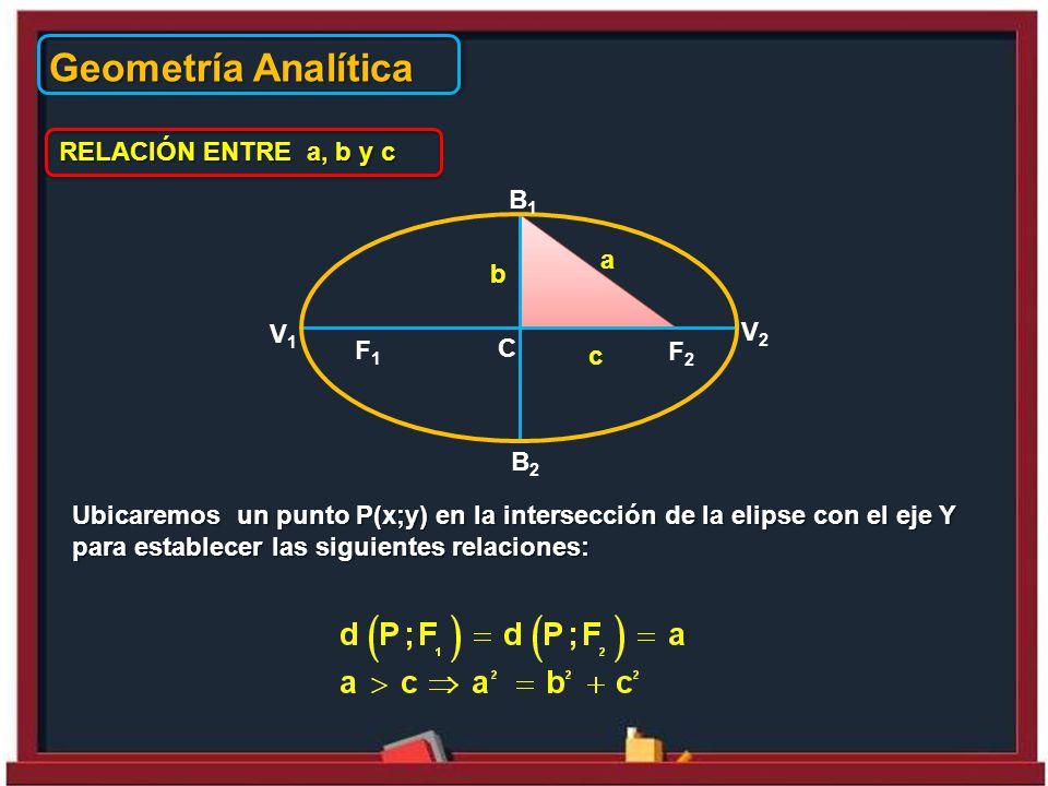 Geometría Analítica RELACIÓN ENTRE a, b y c Ubicaremos un punto P(x;y) en la intersección de la elipse con el eje Y para establecer las siguientes relaciones: b c a F1F1 F2F2 B2B2 B1B1 V1V1 C V2V2
