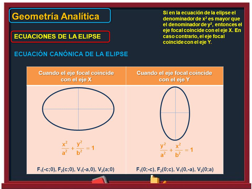 Geometría Analítica ECUACIONES DE LA ELIPSE ECUACIÓN CANÓNICA DE LA ELIPSE Cuando el eje focal coincide con el eje X Cuando el eje focal coincide con el eje Y F 1 (-c;0), F 2 (c;0), V 1 (-a,0), V 2 (a;0)F 1 (0;-c), F 2 (0;c), V 1 (0,-a), V 2 (0;a) Si en la ecuación de la elipse el denominador de x 2 es mayor que el denominador de y 2, entonces el eje focal coincide con el eje X.