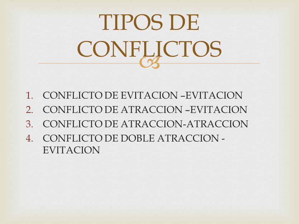 1.CONFLICTO DE EVITACION –EVITACION 2.CONFLICTO DE ATRACCION –EVITACION 3.CONFLICTO DE ATRACCION-ATRACCION 4.CONFLICTO DE DOBLE ATRACCION - EVITACION TIPOS DE CONFLICTOS