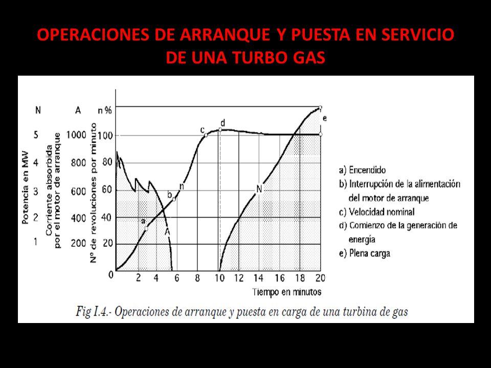 OPERACIONES DE ARRANQUE Y PUESTA EN SERVICIO DE UNA TURBO GAS