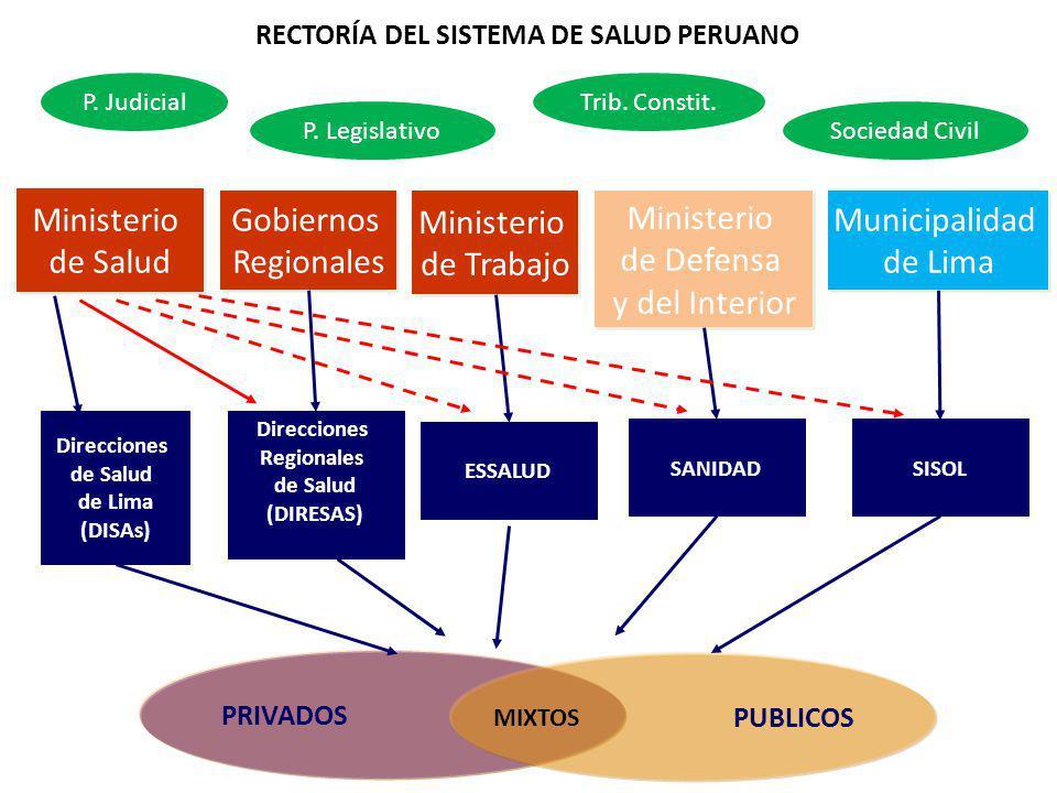PRIVADOS Gobiernos Regionales Gobiernos Regionales Direcciones Regionales de Salud (DIRESAS) Ministerio de Salud Ministerio de Salud Ministerio de Def