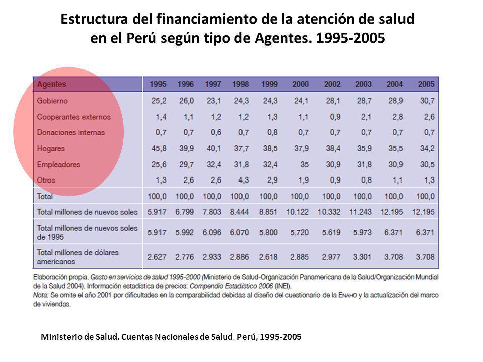 Ministerio de Salud. Cuentas Nacionales de Salud. Perú, 1995-2005 Estructura del financiamiento de la atención de salud en el Perú según tipo de Agent