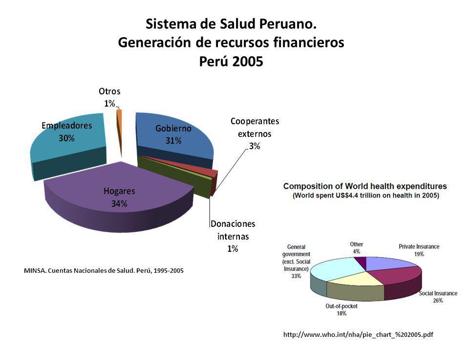 Sistema de Salud Peruano. Generación de recursos financieros Perú 2005 MINSA. Cuentas Nacionales de Salud. Perú, 1995-2005 http://www.who.int/nha/pie_
