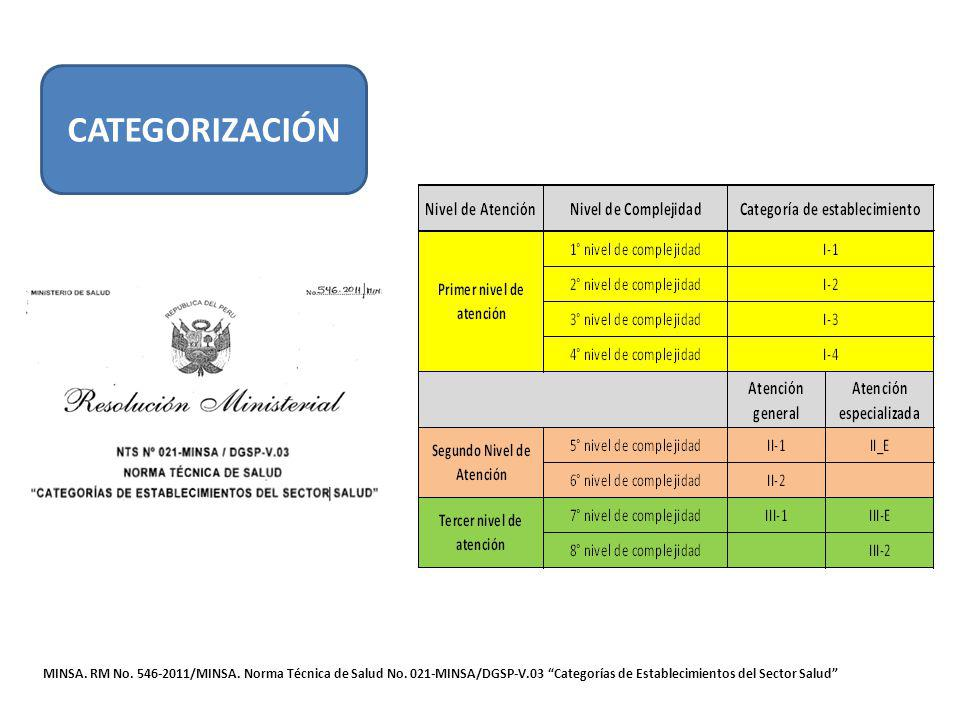 CATEGORIZACIÓN MINSA. RM No. 546-2011/MINSA. Norma Técnica de Salud No. 021-MINSA/DGSP-V.03 Categorías de Establecimientos del Sector Salud