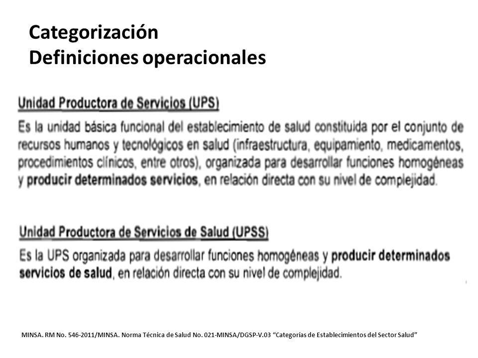 Categorización Definiciones operacionales MINSA. RM No. 546-2011/MINSA. Norma Técnica de Salud No. 021-MINSA/DGSP-V.03 Categorías de Establecimientos