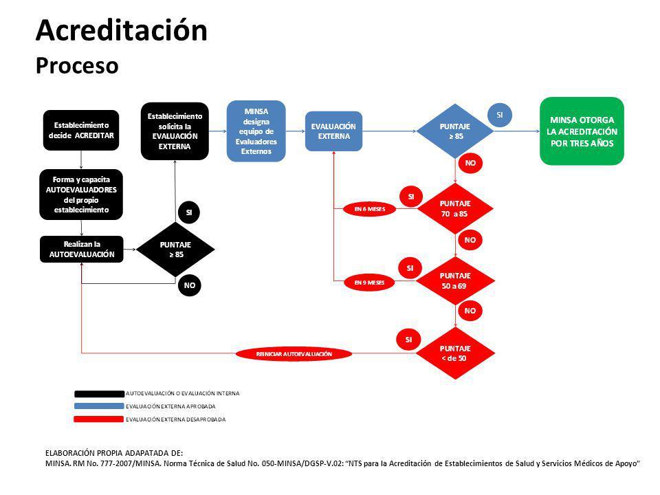 Acreditación Proceso ELABORACIÓN PROPIA ADAPATADA DE: MINSA. RM No. 777-2007/MINSA. Norma Técnica de Salud No. 050-MINSA/DGSP-V.02: NTS para la Acredi