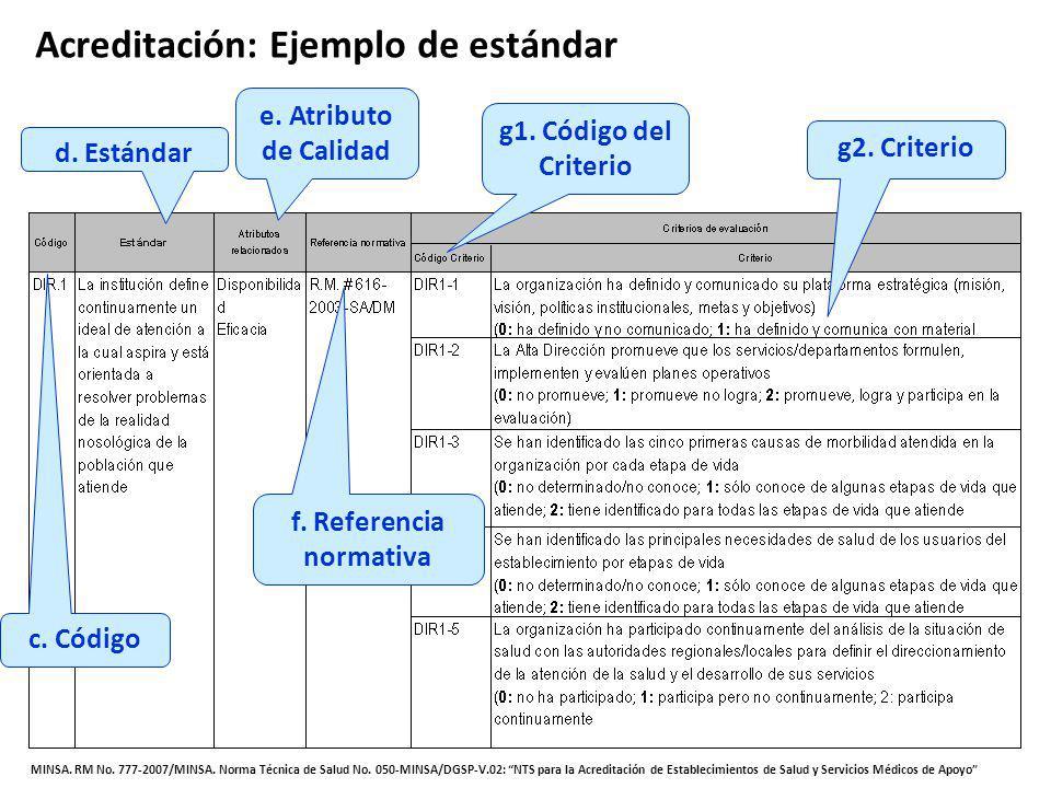 g2. Criterio g1. Código del Criterio f. Referencia normativa e. Atributo de Calidad d. Estándar c. Código Acreditación: Ejemplo de estándar MINSA. RM