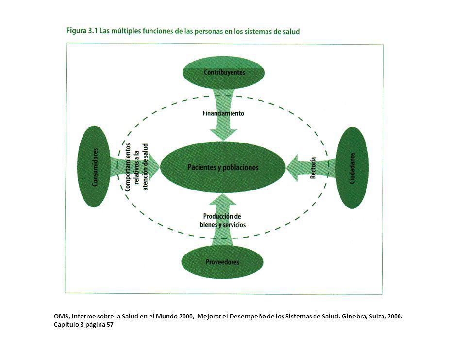 OMS, Informe sobre la Salud en el Mundo 2000, Mejorar el Desempeño de los Sistemas de Salud. Ginebra, Suiza, 2000. Capítulo 3 página 57