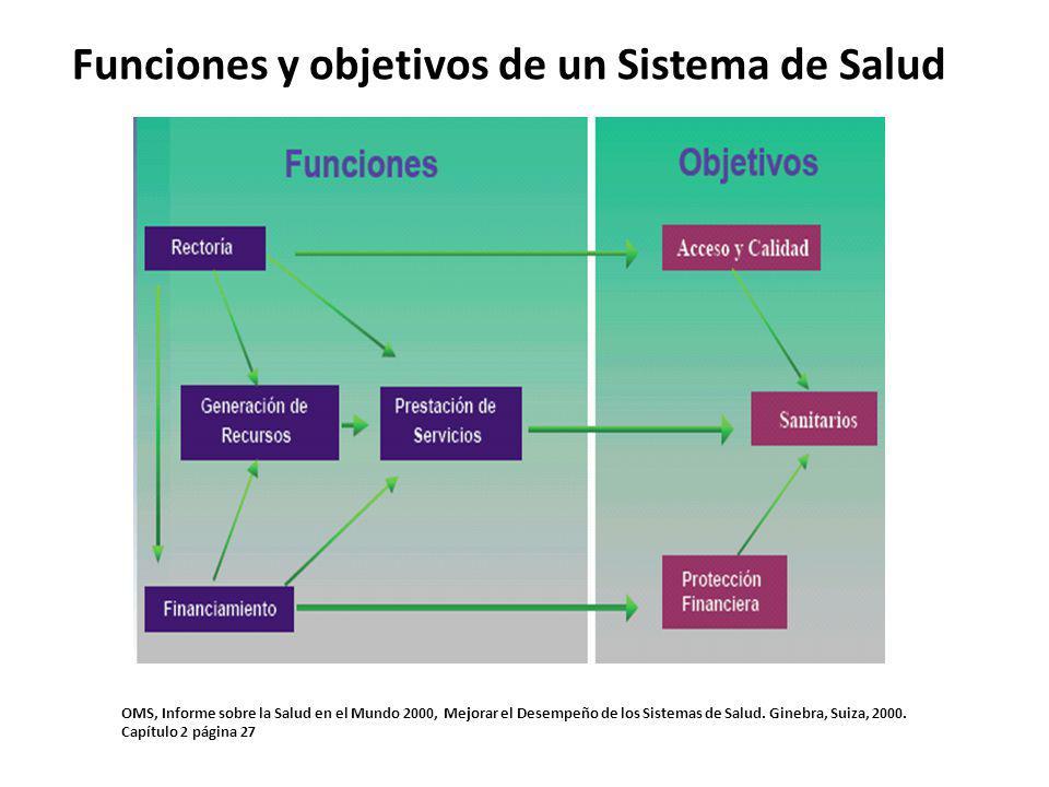 RECTORÍA Es el que regula (emite políticas y normas) y supervisa el sistema El MINSA por antonomasia.