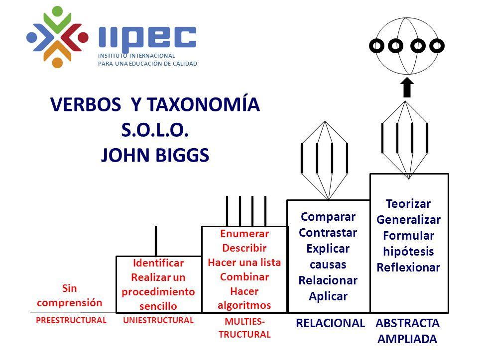 VERBOS Y TAXONOMÍA S.O.L.O. JOHN BIGGS Sin comprensión PREESTRUCTURAL Identificar Realizar un procedimiento sencillo UNIESTRUCTURAL Enumerar Describir
