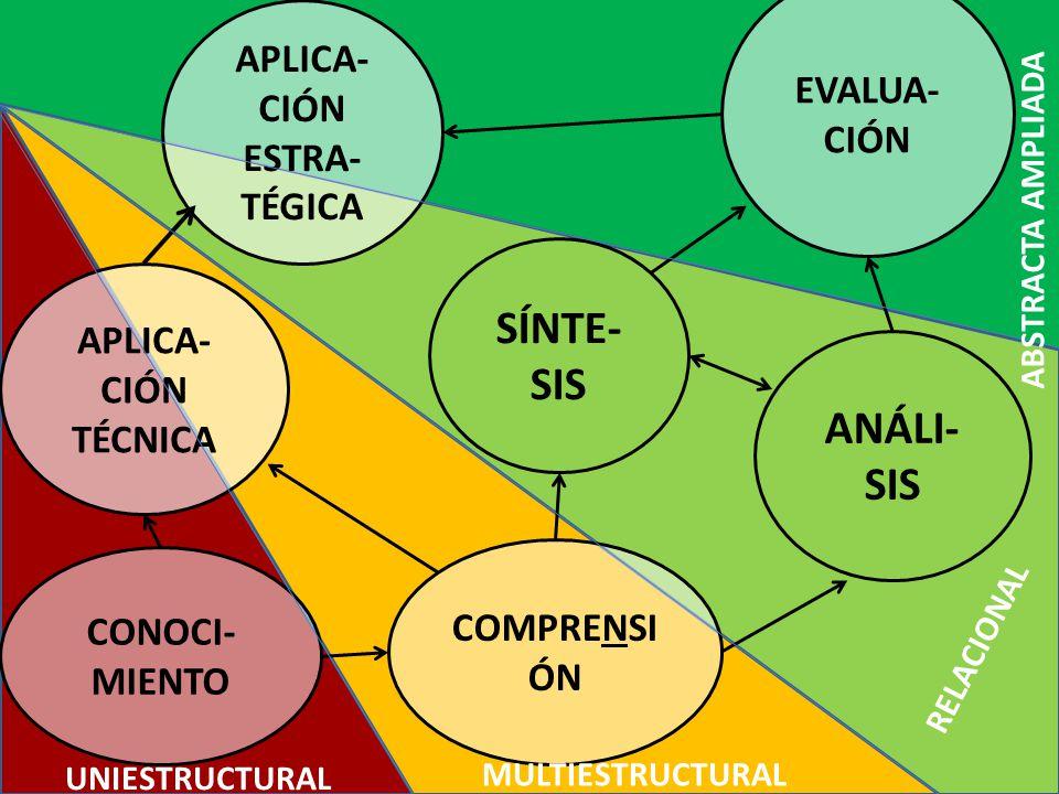 CONOCI- MIENTO COMPRENSI ÓN APLICA- CIÓN TÉCNICA ANÁLI- SIS SÍNTE- SIS EVALUA- CIÓN APLICA- CIÓN ESTRA- TÉGICA UNIESTRUCTURAL MULTIESTRUCTURAL RELACIONAL ABSTRACTA AMPLIADA