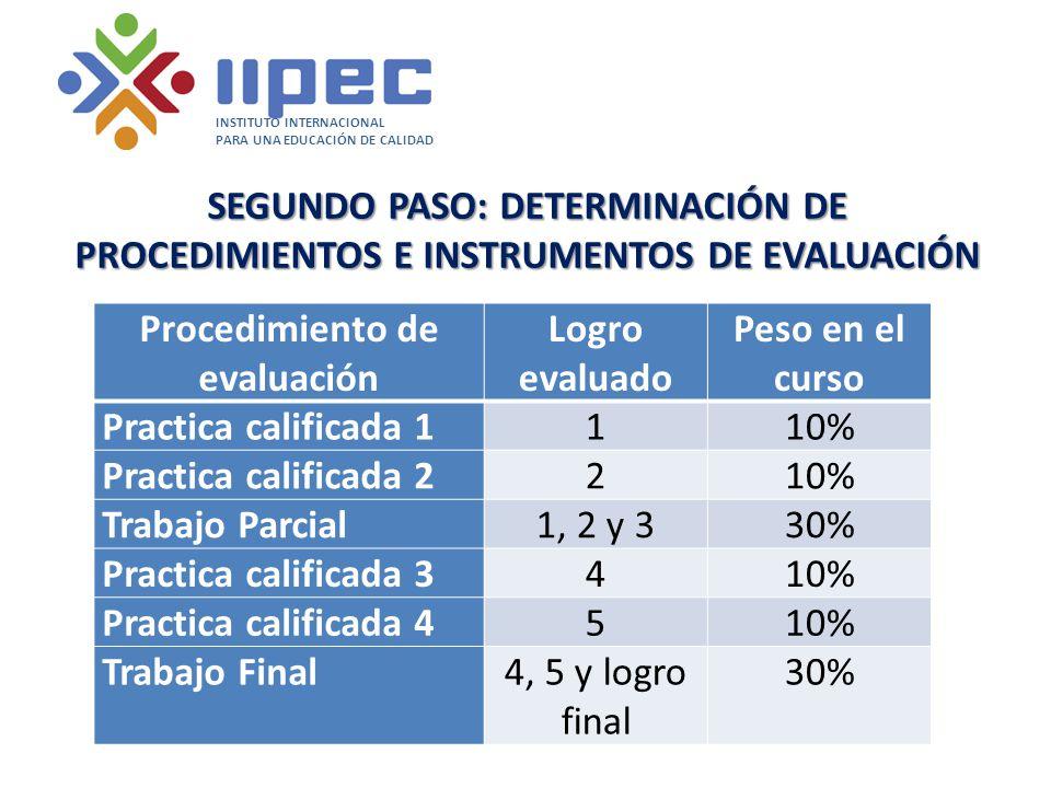 SEGUNDO PASO: DETERMINACIÓN DE PROCEDIMIENTOS E INSTRUMENTOS DE EVALUACIÓN Procedimiento de evaluación Logro evaluado Peso en el curso Practica calificada 1110% Practica calificada 2210% Trabajo Parcial1, 2 y 330% Practica calificada 3410% Practica calificada 4510% Trabajo Final4, 5 y logro final 30% INSTITUTO INTERNACIONAL PARA UNA EDUCACIÓN DE CALIDAD