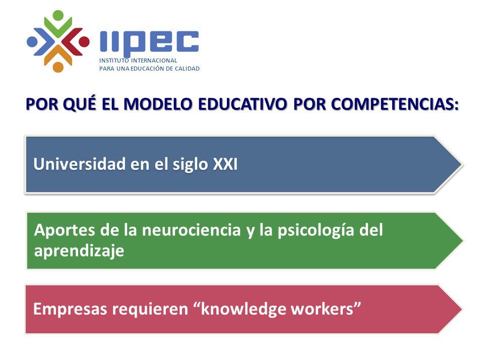 POR QUÉ EL MODELO EDUCATIVO POR COMPETENCIAS: Universidad en el siglo XXI INSTITUTO INTERNACIONAL PARA UNA EDUCACIÓN DE CALIDAD Aportes de la neurociencia y la psicología del aprendizaje Empresas requieren knowledge workers