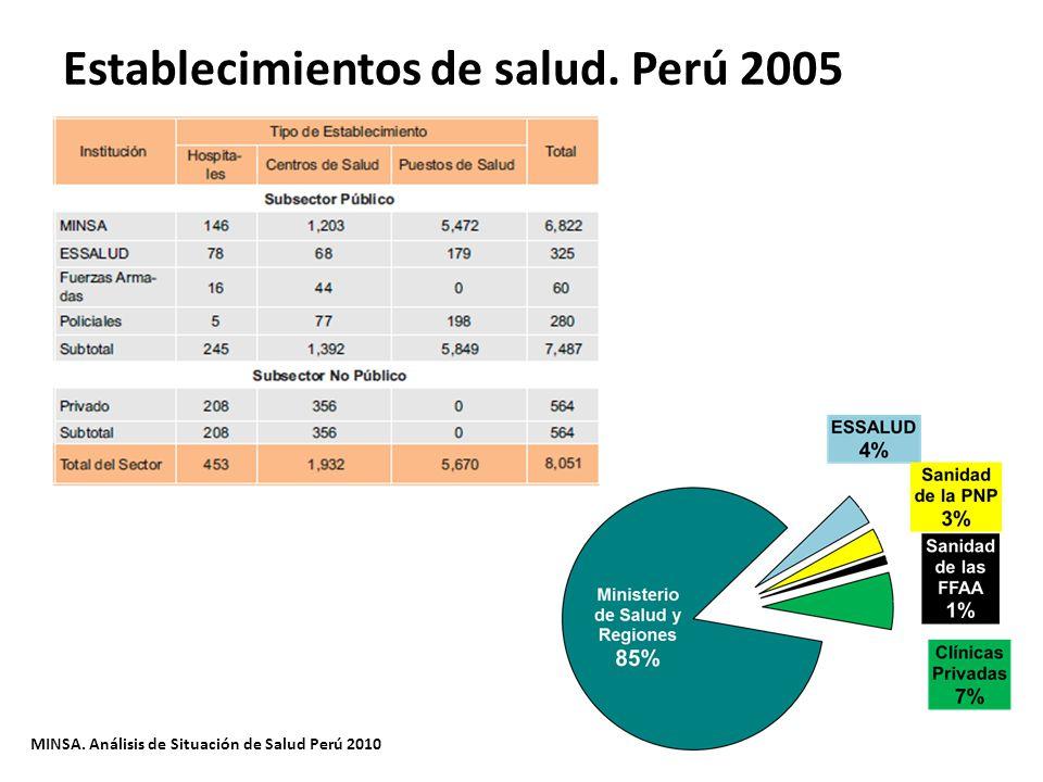 Establecimientos de salud. Perú 2005 MINSA. Análisis de Situación de Salud Perú 2010