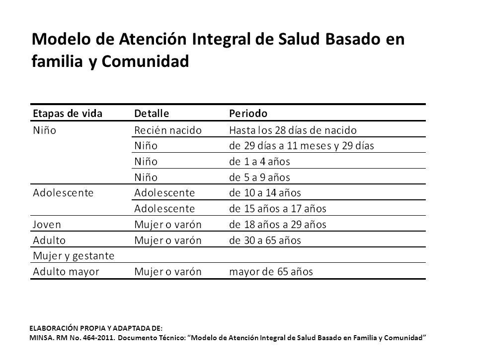 ELABORACIÓN PROPIA Y ADAPTADA DE: MINSA.RM No. 464-2011.