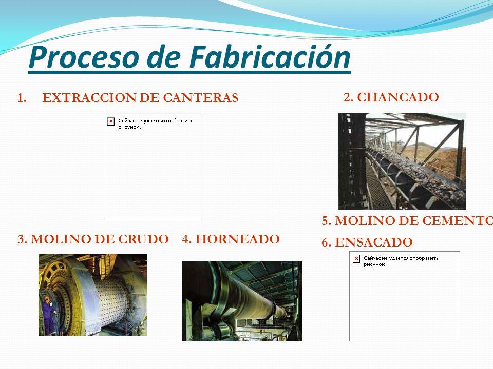 1.EXTRACCION DE CANTERAS 2.CHANCADO 3. MOLINO DE CRUDO4.